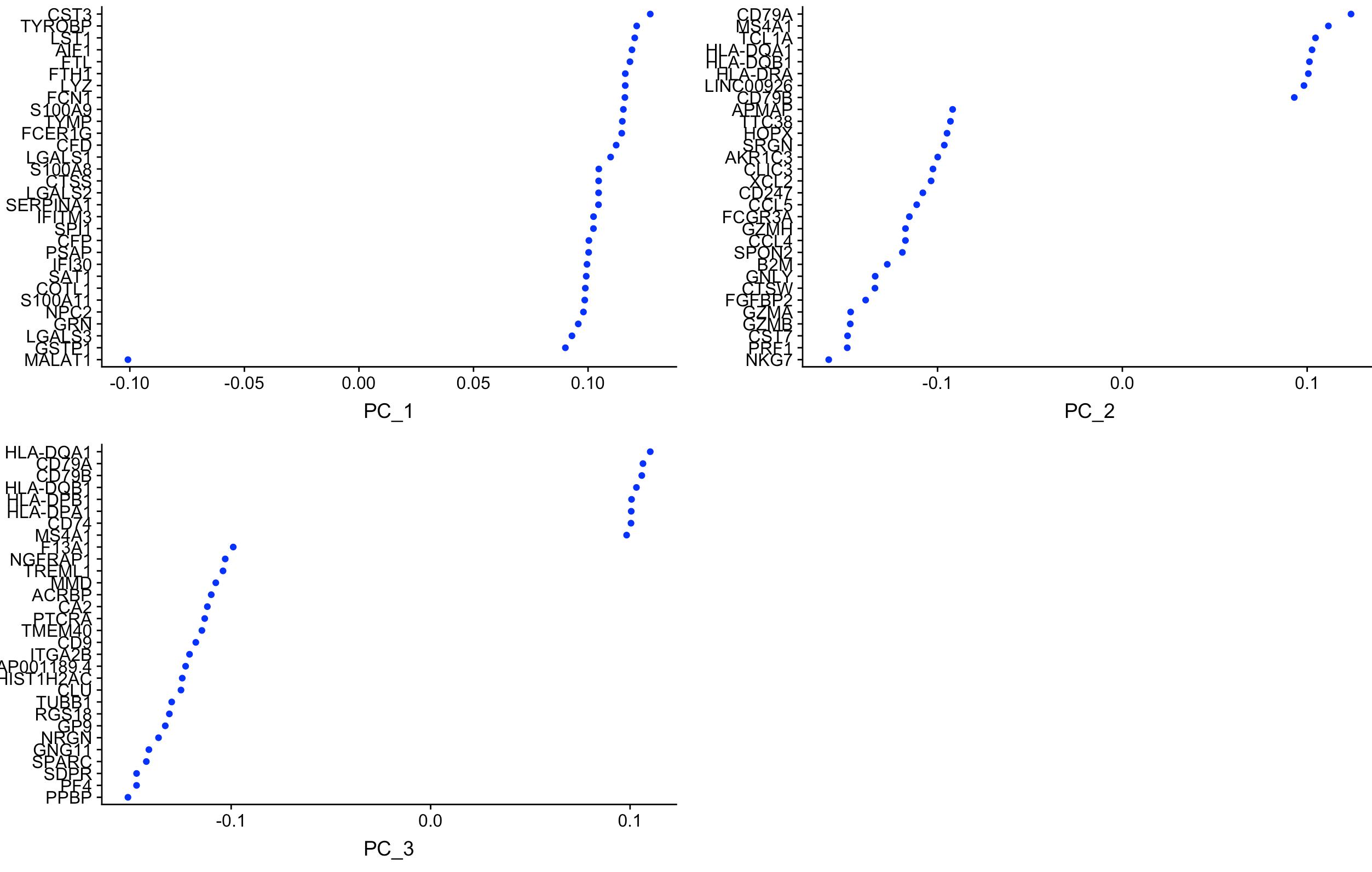 单细胞Seurat包升级之2,700 PBMCs分析| BIOINFOPLANET