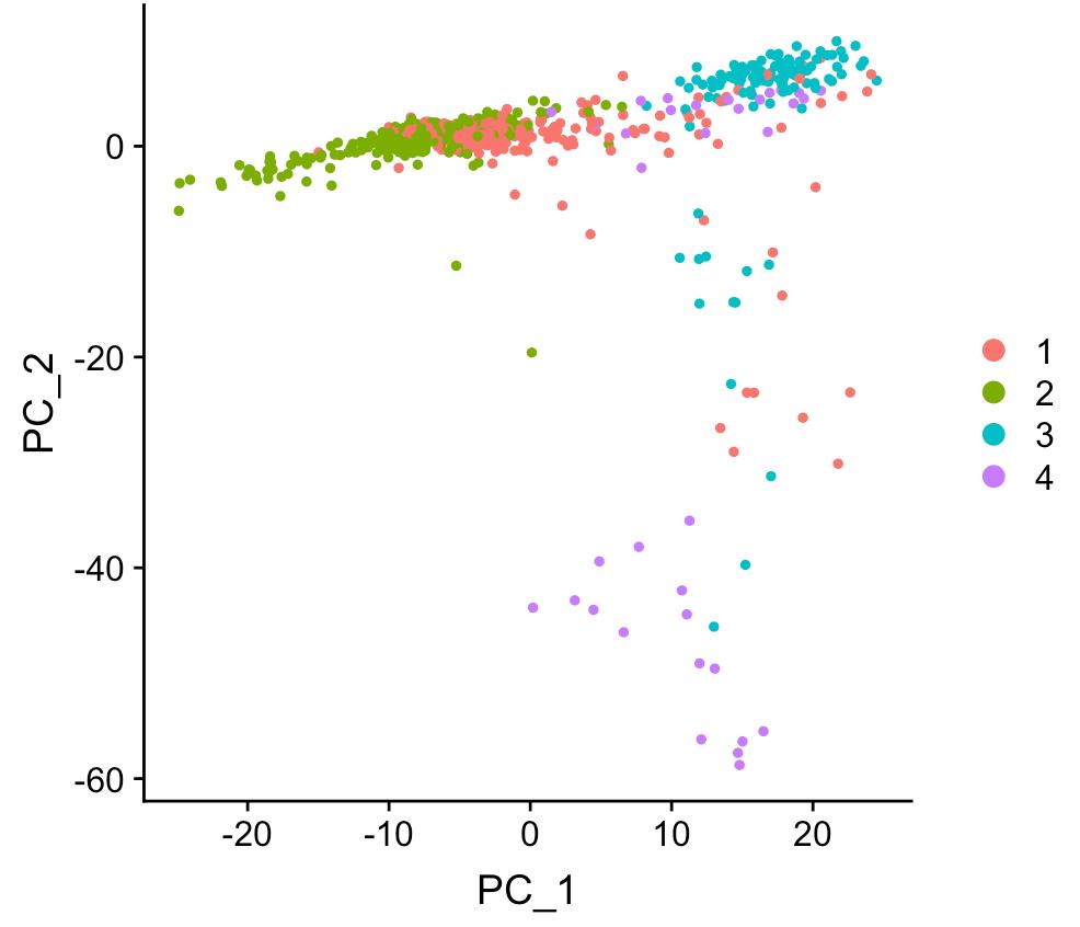 单细胞转录组学习笔记-17-用Seurat包分析文章数据| BIOINFOPLANET