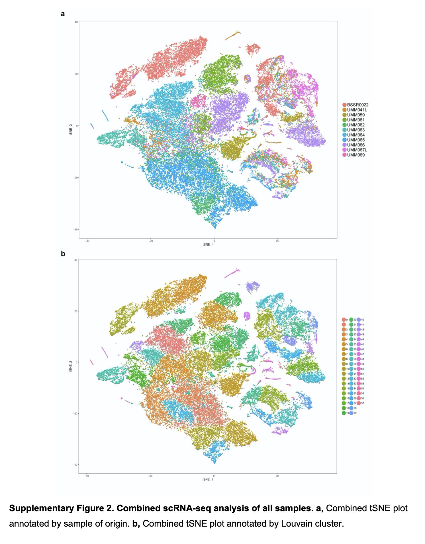 a图按来源划分;b图是全部的cluster