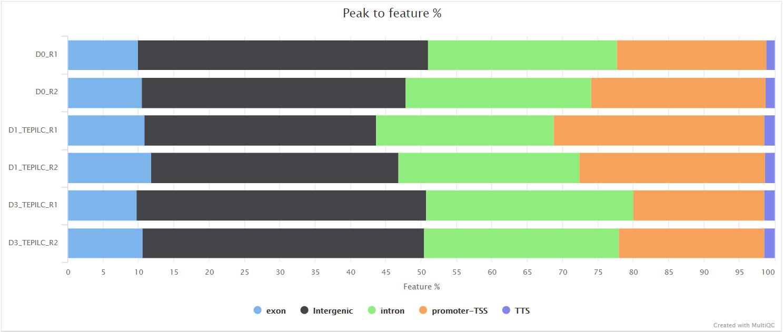 mqc_annotatePeaks_feature_percentage_plot